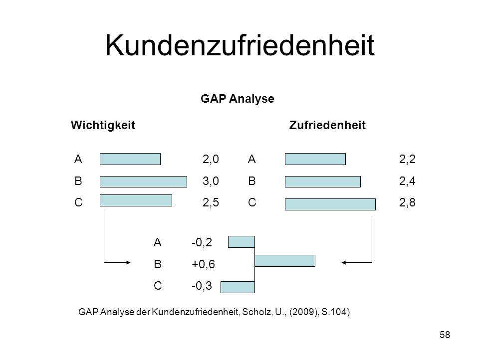 58 Kundenzufriedenheit GAP Analyse WichtigkeitZufriedenheit ABCABC ABCABC ABCABC 2,0 3,0 2,5 2,2 2,4 2,8 -0,2 +0,6 -0,3 GAP Analyse der Kundenzufriede