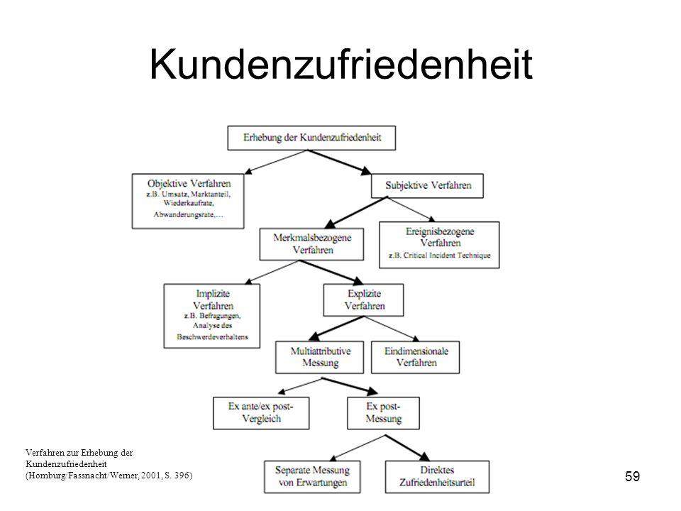 59 Verfahren zur Erhebung der Kundenzufriedenheit (Homburg/Fassnacht/Werner, 2001, S. 396) Kundenzufriedenheit