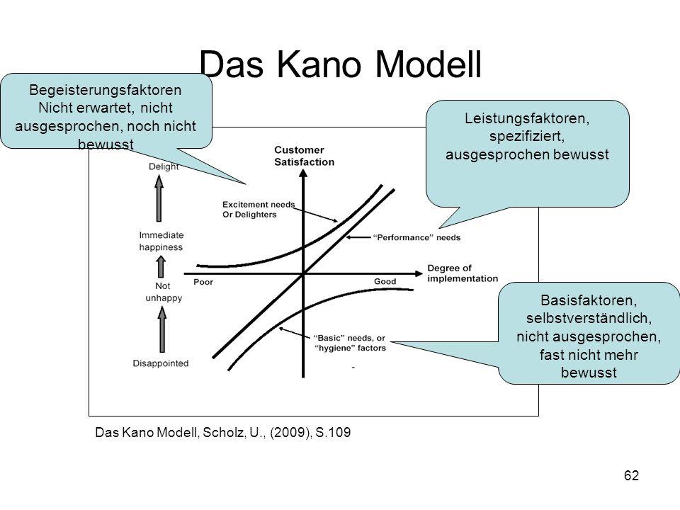 62 Das Kano Modell Das Kano Modell, Scholz, U., (2009), S.109 Leistungsfaktoren, spezifiziert, ausgesprochen bewusst Basisfaktoren, selbstverständlich