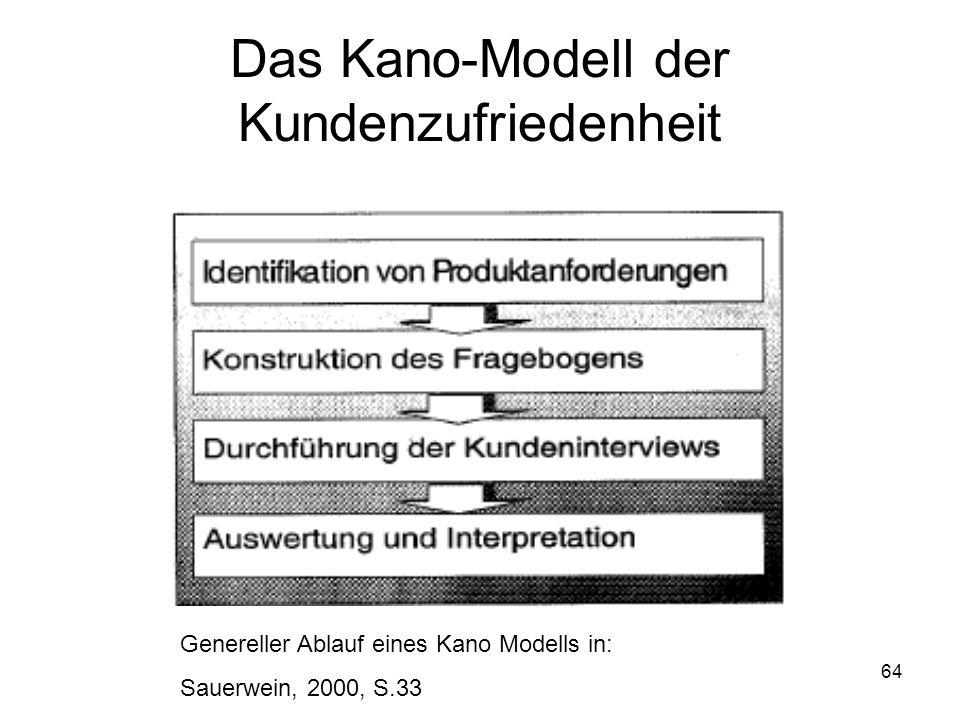 64 Das Kano-Modell der Kundenzufriedenheit Genereller Ablauf eines Kano Modells in: Sauerwein, 2000, S.33