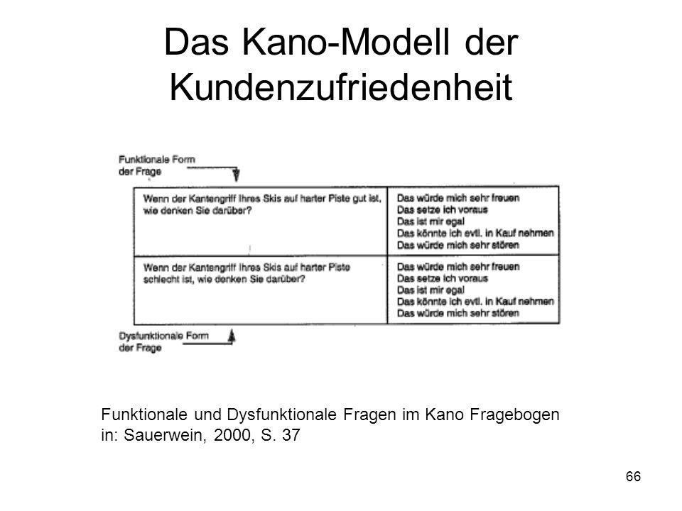 66 Das Kano-Modell der Kundenzufriedenheit Funktionale und Dysfunktionale Fragen im Kano Fragebogen in: Sauerwein, 2000, S. 37