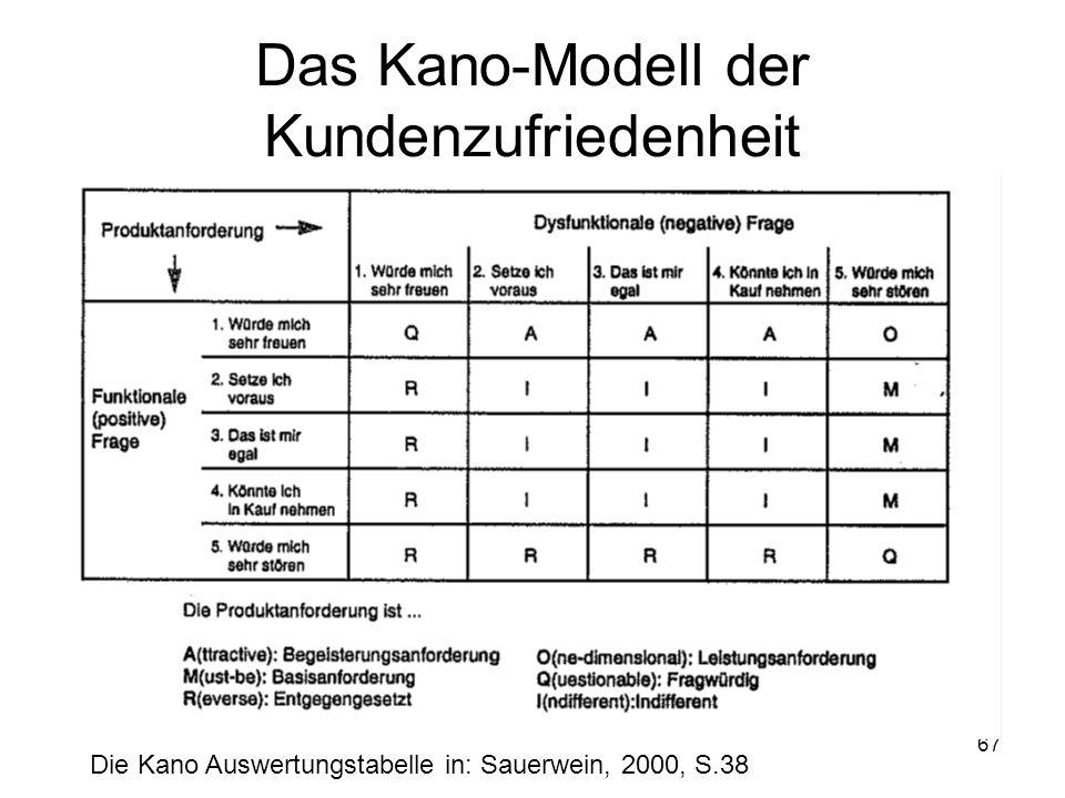 67 Das Kano-Modell der Kundenzufriedenheit Die Kano Auswertungstabelle in: Sauerwein, 2000, S.38
