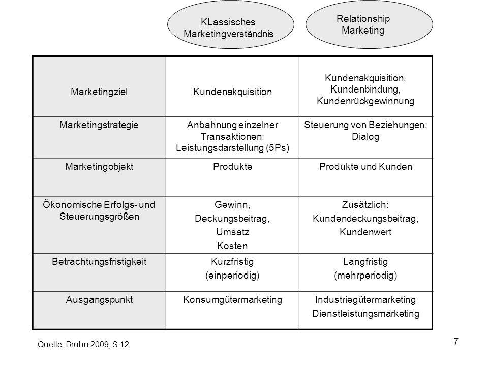 7 MarketingzielKundenakquisition Kundenakquisition, Kundenbindung, Kundenrückgewinnung MarketingstrategieAnbahnung einzelner Transaktionen: Leistungsd