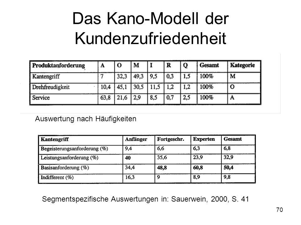 70 Das Kano-Modell der Kundenzufriedenheit Auswertung nach Häufigkeiten Segmentspezifische Auswertungen in: Sauerwein, 2000, S. 41