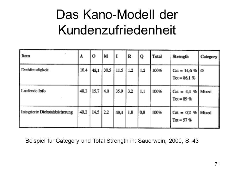 71 Das Kano-Modell der Kundenzufriedenheit Beispiel für Category und Total Strength in: Sauerwein, 2000, S. 43
