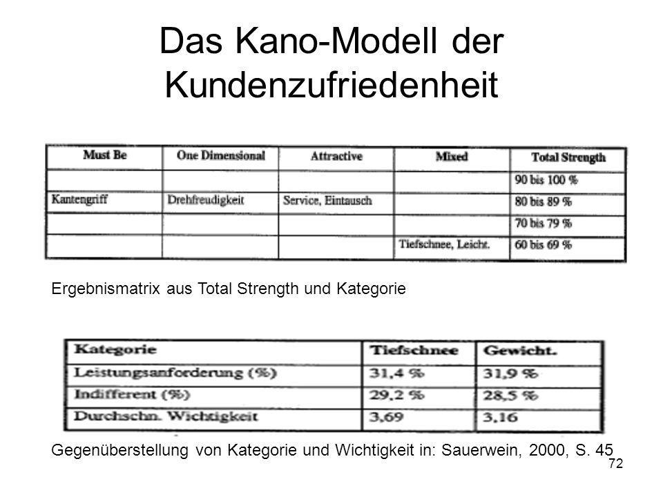 72 Das Kano-Modell der Kundenzufriedenheit Ergebnismatrix aus Total Strength und Kategorie Gegenüberstellung von Kategorie und Wichtigkeit in: Sauerwe