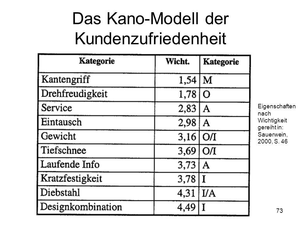 73 Das Kano-Modell der Kundenzufriedenheit Eigenschaften nach Wichtigkeit gereiht in: Sauerwein, 2000, S. 46