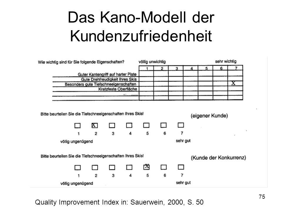 75 Das Kano-Modell der Kundenzufriedenheit Quality Improvement Index in: Sauerwein, 2000, S. 50