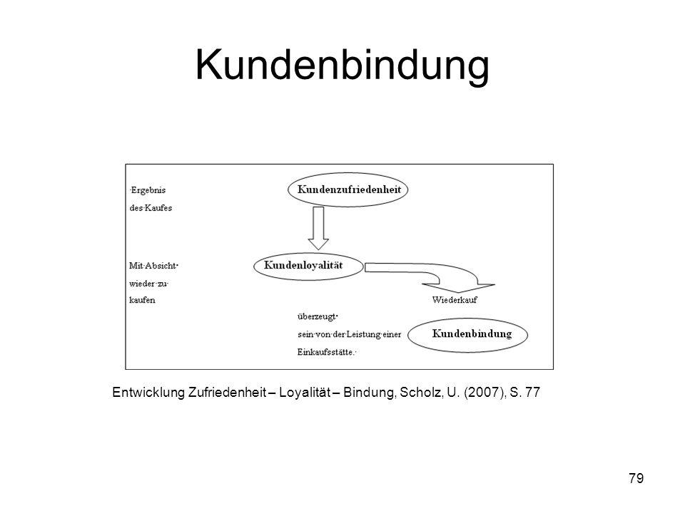79 Kundenbindung Entwicklung Zufriedenheit – Loyalität – Bindung, Scholz, U. (2007), S. 77