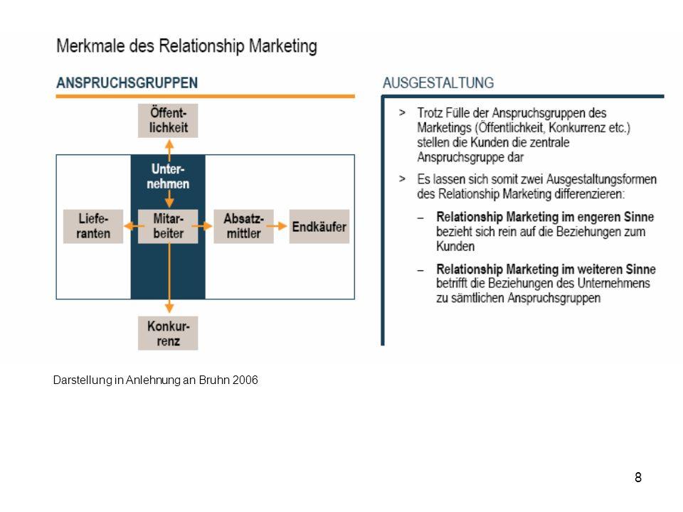 109 Kundenwertanalyse Ziel: –Ermitteln des Werts eines einzelnen Kunden oder ganzer Kundensegmente für das Unternehmen Analysen: –Kundenprofitabilitätsanalyse –ABC-Analyse –Customer-Lifetime-Value-Analyse