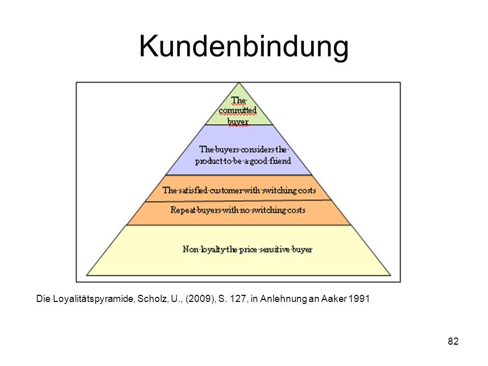 82 Kundenbindung Die Loyalitätspyramide, Scholz, U., (2009), S. 127, in Anlehnung an Aaker 1991