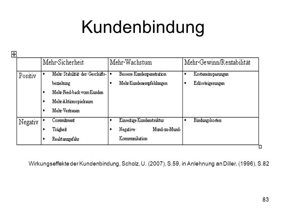 83 Kundenbindung Wirkungseffekte der Kundenbindung, Scholz, U. (2007), S.59, in Anlehnung an Diller, (1996), S.82