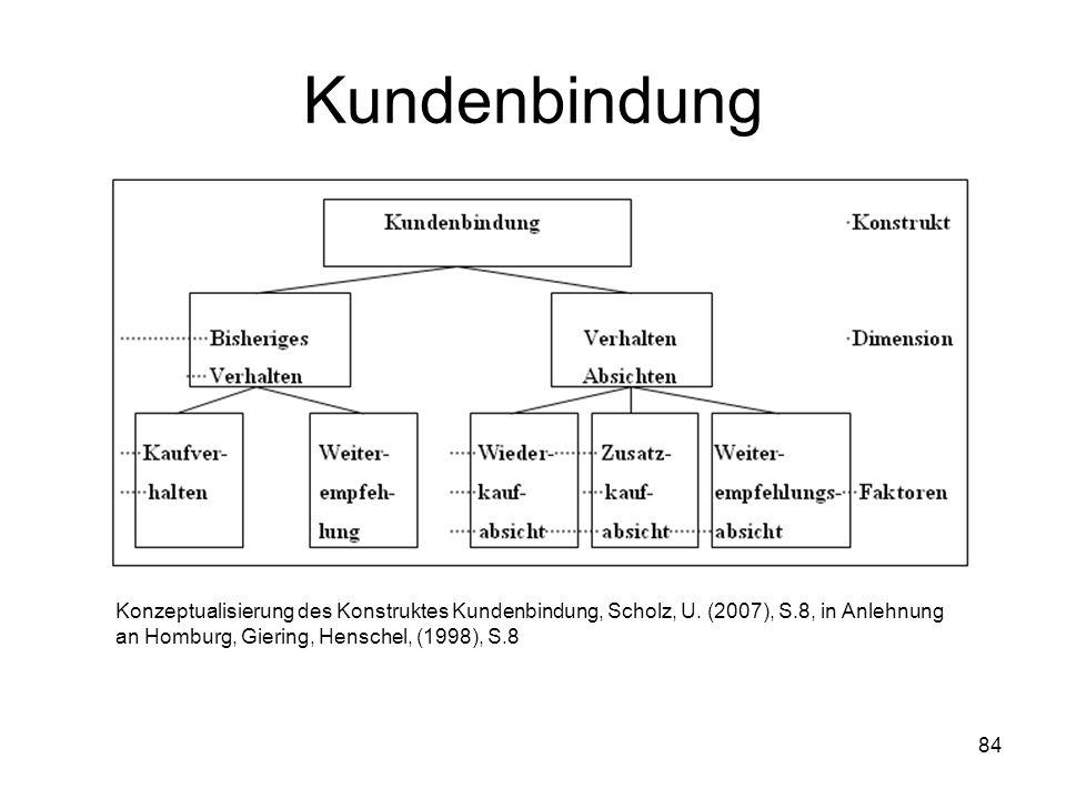84 Kundenbindung Konzeptualisierung des Konstruktes Kundenbindung, Scholz, U. (2007), S.8, in Anlehnung an Homburg, Giering, Henschel, (1998), S.8