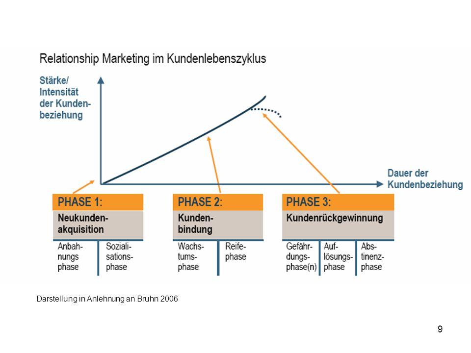 70 Das Kano-Modell der Kundenzufriedenheit Auswertung nach Häufigkeiten Segmentspezifische Auswertungen in: Sauerwein, 2000, S.