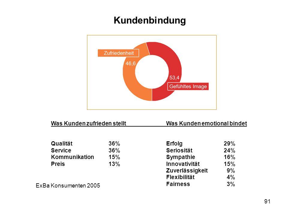 91 Kundenbindung Was Kunden zufrieden stelltWas Kunden emotional bindet Qualität36%Erfolg29% Service36%Seriosität24% Kommunikation15%Sympathie16% Prei