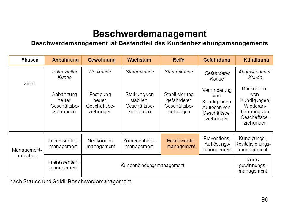96 Beschwerdemanagement Beschwerdemanagement ist Bestandteil des Kundenbeziehungsmanagements PhasenAnbahnungGewöhnungWachstumReifeGefährdungKündigung