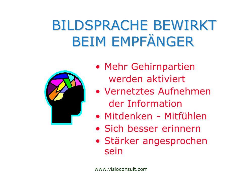 www.visioconsult.com BILDSPRACHE BEWIRKT BEIM EMPFÄNGER BILDSPRACHE BEWIRKT BEIM EMPFÄNGER Mehr Gehirnpartien werden aktiviert Vernetztes Aufnehmen de