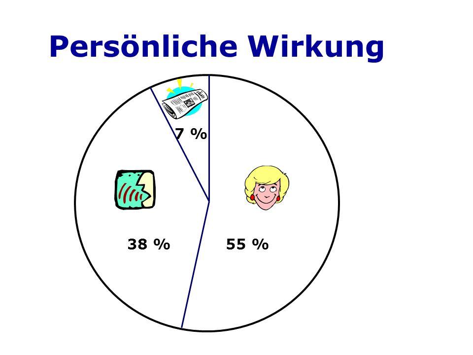 Persönliche Wirkung 7 % 38 %55 %
