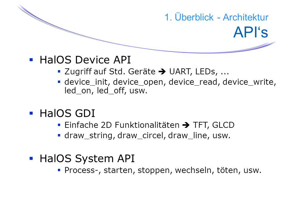 11 1. Überblick - Architektur APIs HalOS Device API Zugriff auf Std. Geräte UART, LEDs,... device_init, device_open, device_read, device_write, led_on