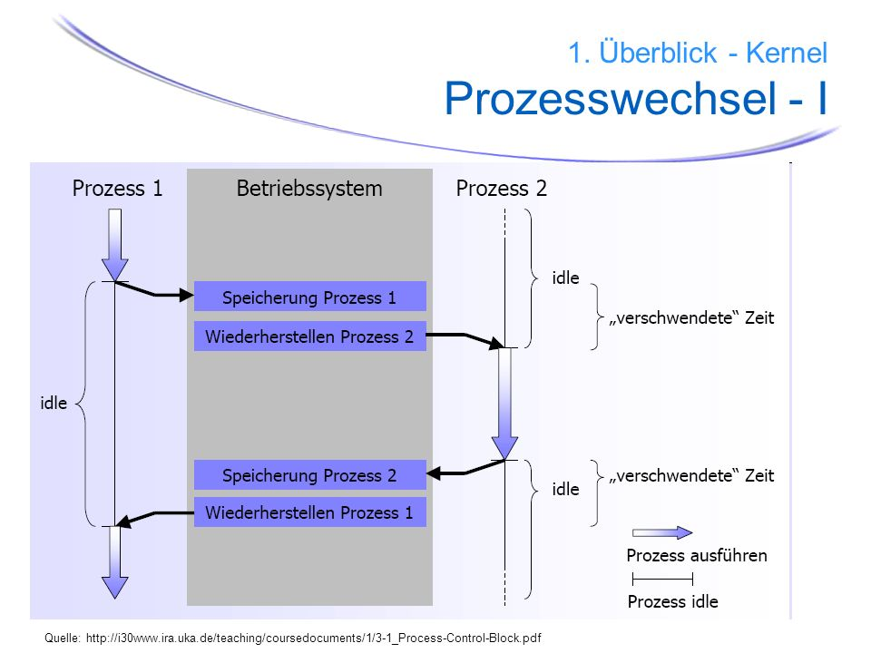 14 …. 1. Überblick - Kernel Prozesswechsel - I Quelle: http://i30www.ira.uka.de/teaching/coursedocuments/1/3-1_Process-Control-Block.pdf