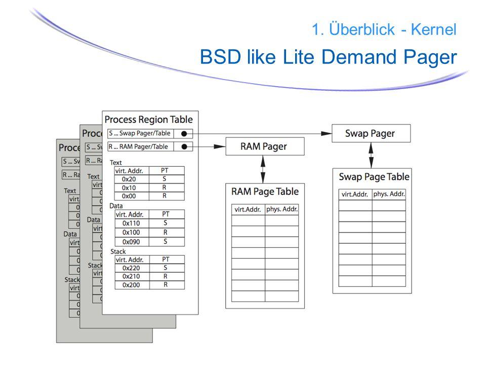 19 1. Überblick - Kernel BSD like Lite Demand Pager