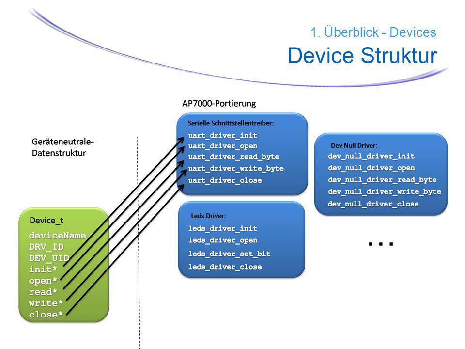 25 1. Überblick - Devices Device Struktur …