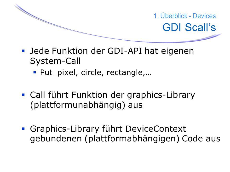 31 Jede Funktion der GDI-API hat eigenen System-Call Put_pixel, circle, rectangle,… Call führt Funktion der graphics-Library (plattformunabhängig) aus