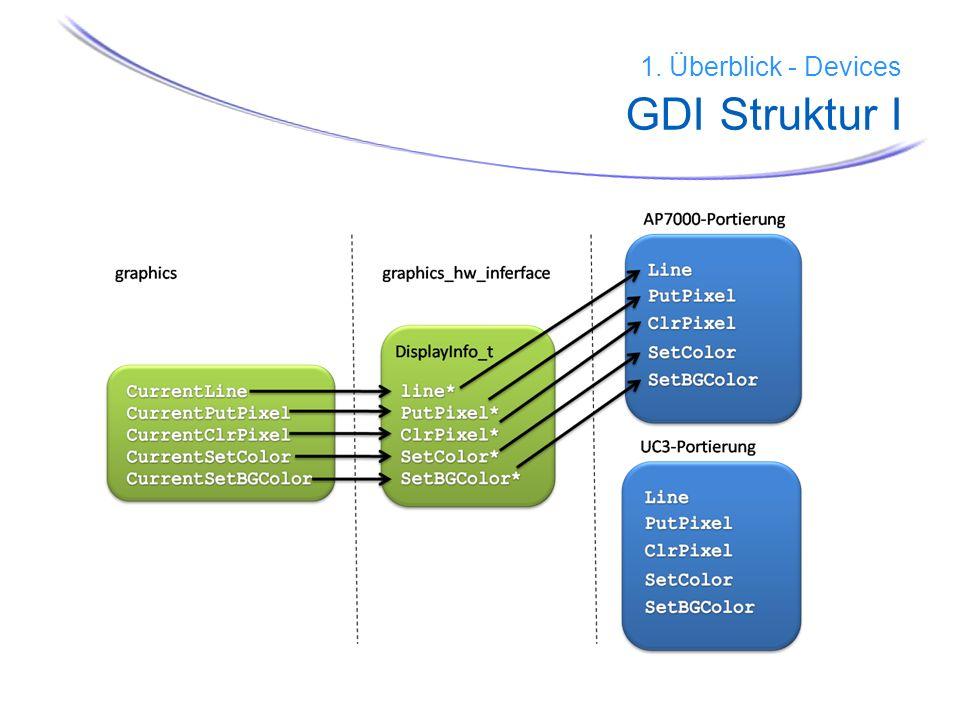 32 1. Überblick - Devices GDI Struktur I
