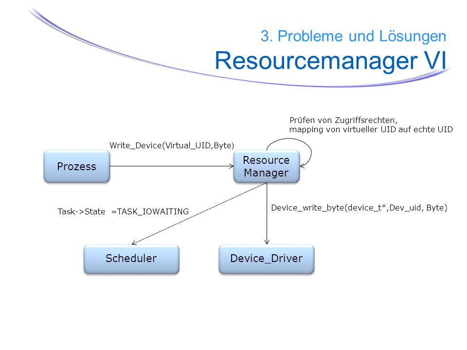 Prozess Resource Manager Resource Manager Write_Device(Virtual_UID,Byte ) Device_Driver Device_write_byte(device_t*,Dev_uid, Byte) Prüfen von Zugriffs