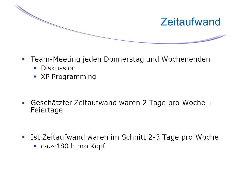 65 Zeitaufwand Team-Meeting jeden Donnerstag und Wochenenden Diskussion XP Programming Geschätzter Zeitaufwand waren 2 Tage pro Woche + Feiertage Ist