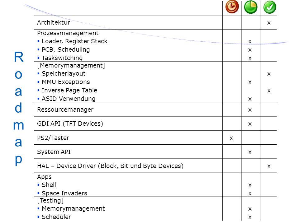 66 Architektur x Prozessmanagement Loader, Register Stack PCB, Scheduling Taskswitching x [Memorymanagement] Speicherlayout MMU Exceptions Inverse Pag