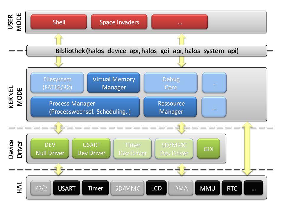 10 1. Überblick - Architektur SW-Module Halos APIs Kernel Devices HAL