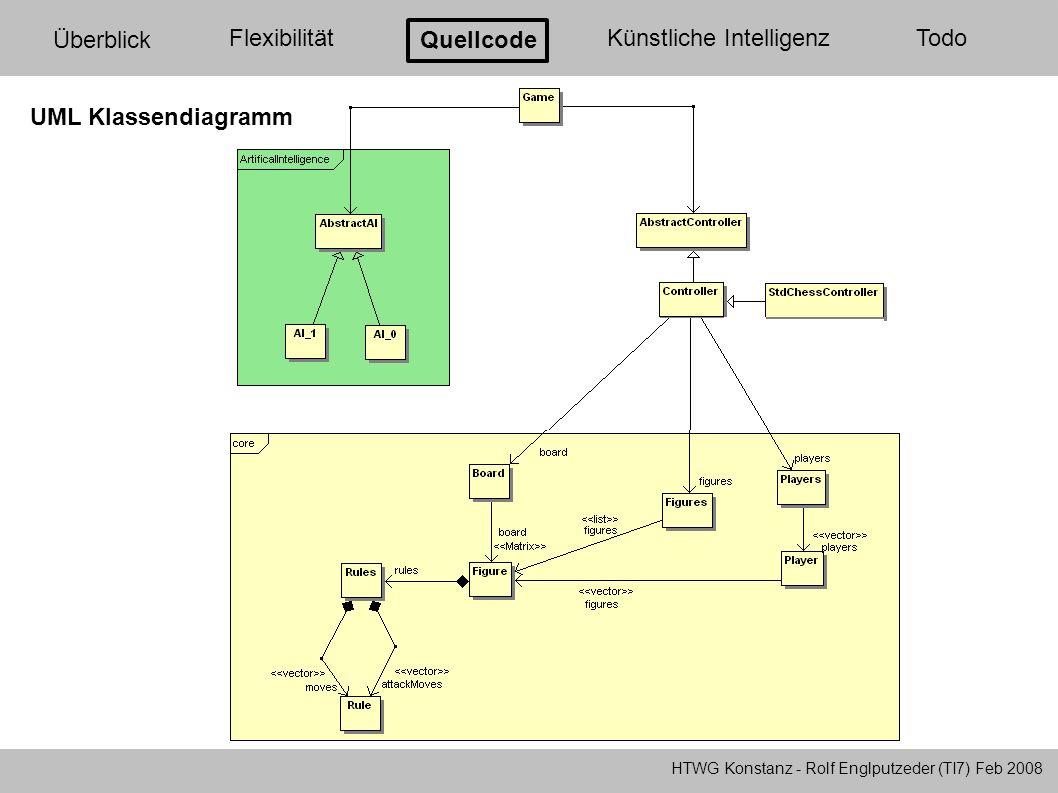 HTWG Konstanz - Rolf Englputzeder (TI7) Feb 2008 Überblick FlexibilitätQuellcode Künstliche Intelligenz Todo AI_0 ist ein Zufallgenerator (debugging) AI_1 arbeitet nach dem Alpha-Beta-Algorithmus (Minimax Prinzip) schaut zwei Halbzüge in die Zukunft maximiert die eigene Punktzahl minimiert die gegnerische Punktzahl Punktzahl ist setzt sich aus Materialwert der Figuren zusammen bei mehreren gleichen Ergebnissen entscheidet der Zufall Implementiere Algorithmen: