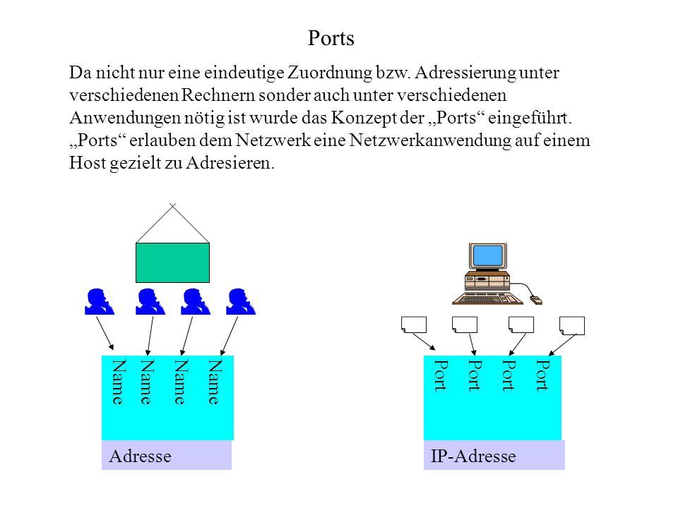 Ports Da nicht nur eine eindeutige Zuordnung bzw. Adressierung unter verschiedenen Rechnern sonder auch unter verschiedenen Anwendungen nötig ist wurd