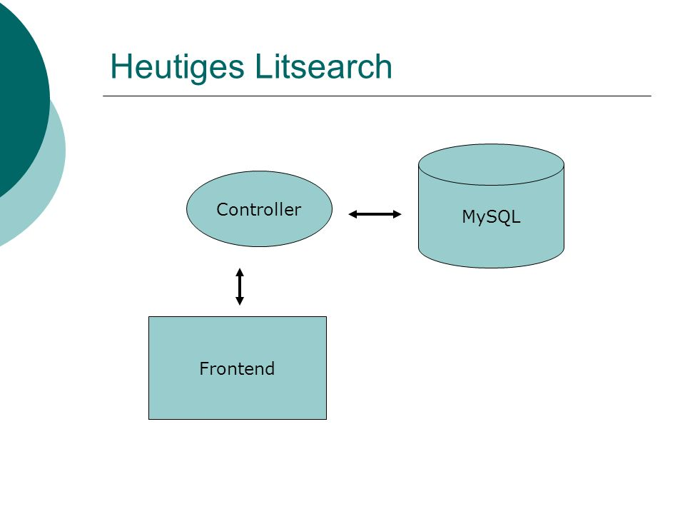 Heutiges Litsearch Frontend MySQL Controller