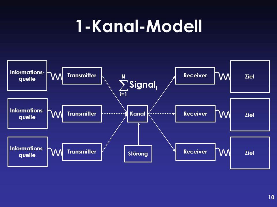 10 1-Kanal-Modell Informations- quelle TransmitterReceiver Ziel Informations- quelle TransmitterKanalReceiver Ziel Informations- quelle TransmitterRec