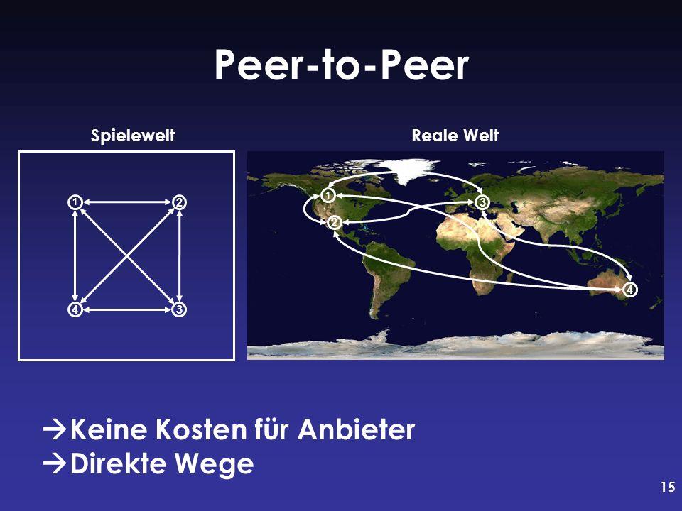 15 Reale Welt Peer-to-Peer 2 1 3 4 1 2 34 Spielewelt Keine Kosten für Anbieter Direkte Wege