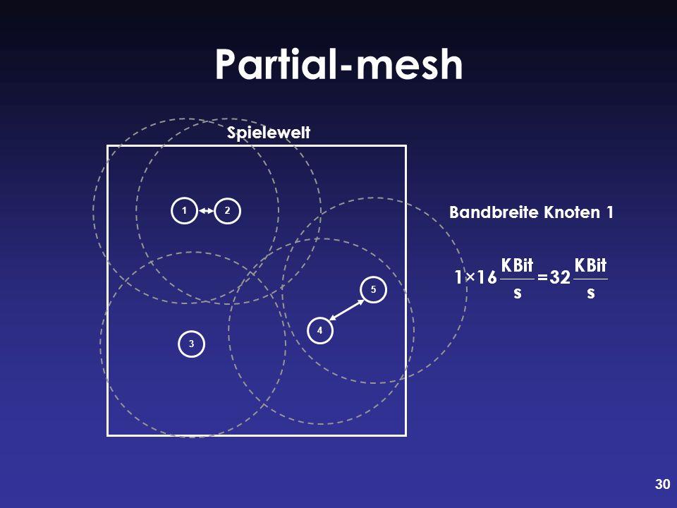 30 Partial-mesh Bandbreite Knoten 1 12345 Spielewelt