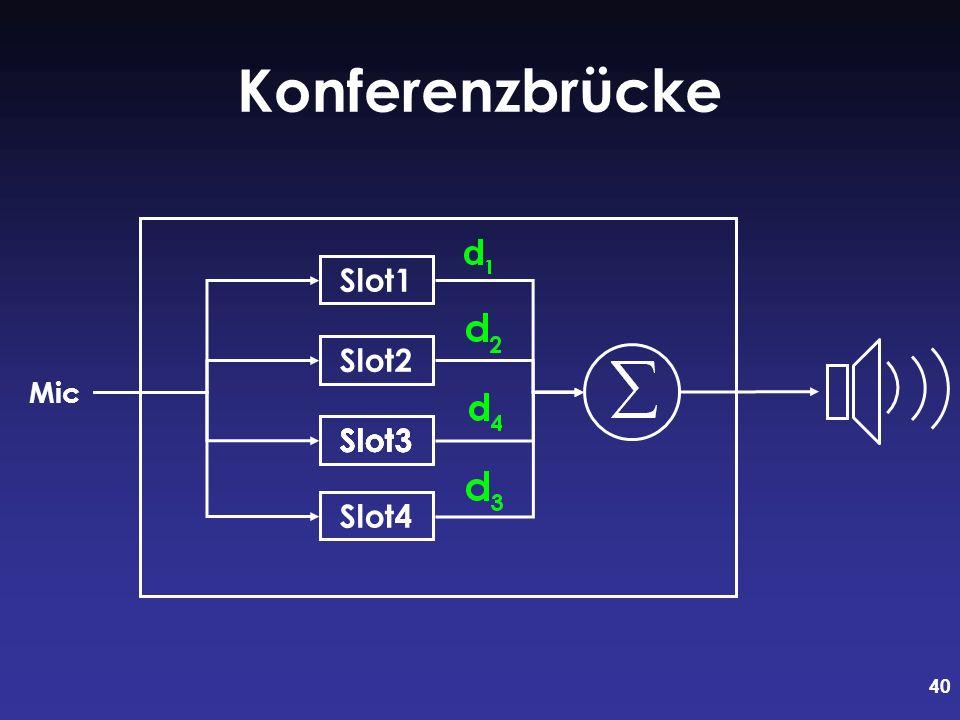 40 Konferenzbrücke Slot1 Slot2 Slot3 Slot4 Slot3 Mic