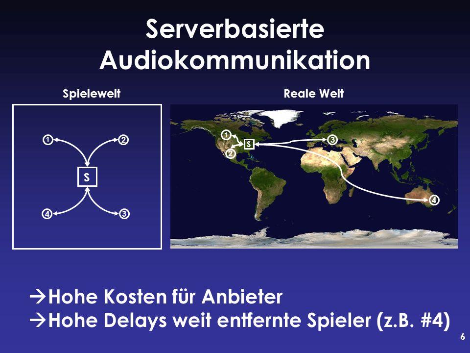 6 SpieleweltReale Welt Serverbasierte Audiokommunikation S S 2 1 3 4 1 2 34 Hohe Kosten für Anbieter Hohe Delays weit entfernte Spieler (z.B. #4)