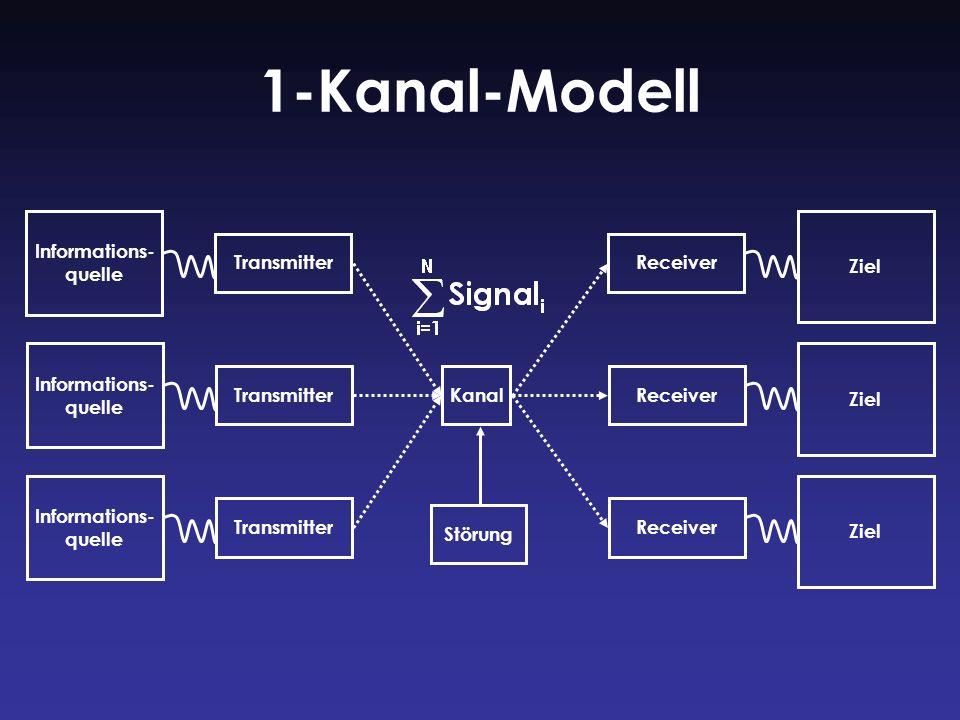 1-Kanal-Modell Informations- quelle TransmitterReceiver Ziel Informations- quelle TransmitterKanalReceiver Ziel Informations- quelle TransmitterReceiv