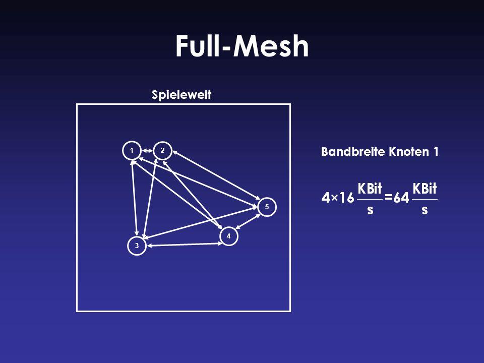 Full-Mesh 1 2 3 4 5 Bandbreite Knoten 1 Spielewelt