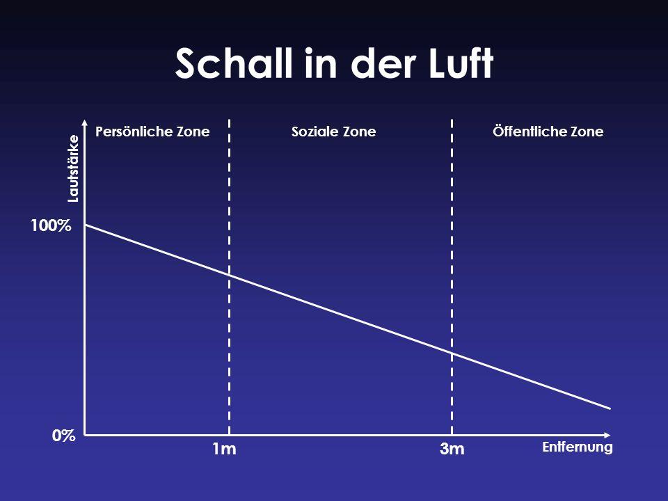 Schall in der Luft 1m3m Persönliche ZoneSoziale ZoneÖffentliche Zone Lautstärke Entfernung 100% 0%