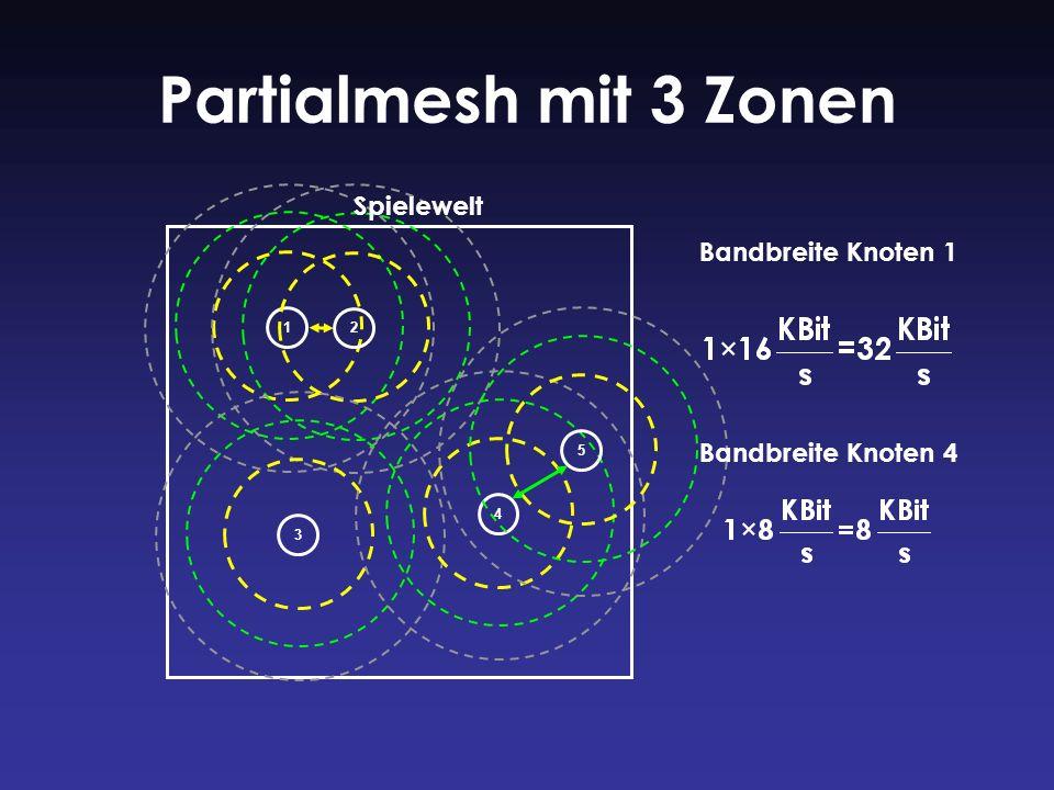Partialmesh mit 3 Zonen Bandbreite Knoten 1 12345 Spielewelt Bandbreite Knoten 4