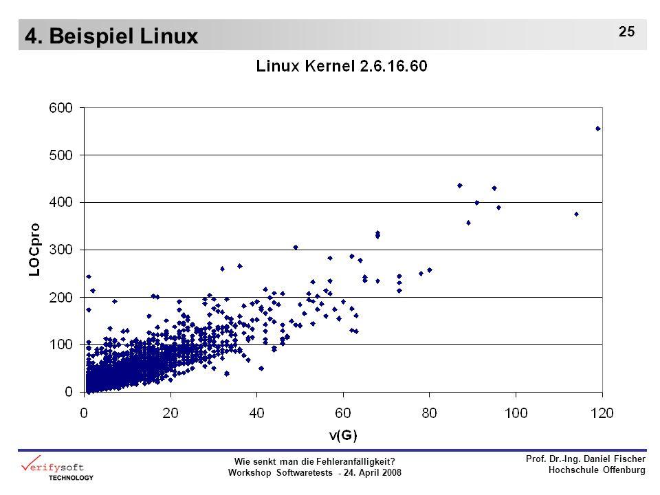 Wie senkt man die Fehleranfälligkeit? Workshop Softwaretests - 24. April 2008 Prof. Dr.-Ing. Daniel Fischer Hochschule Offenburg 25 4. Beispiel Linux
