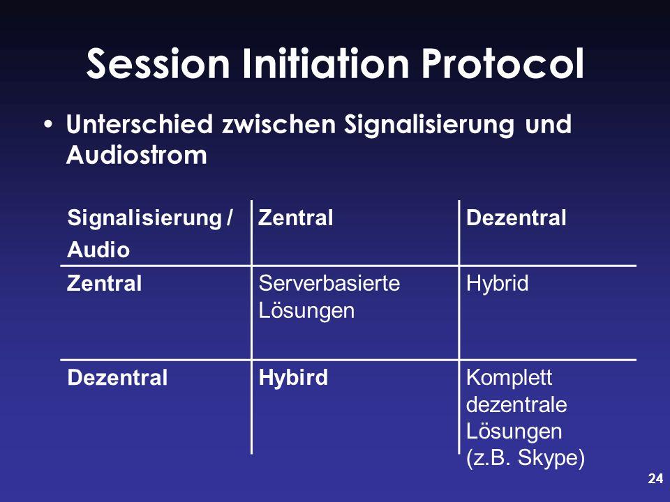 24 Session Initiation Protocol Unterschied zwischen Signalisierung und Audiostrom Signalisierung / Audio ZentralDezentral Zentral Dezentral Serverbasierte Lösungen Hybrid HybirdKomplett dezentrale Lösungen (z.B.