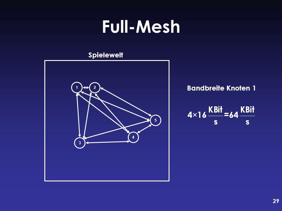 29 Full-Mesh 1 2 3 4 5 Bandbreite Knoten 1 Spielewelt