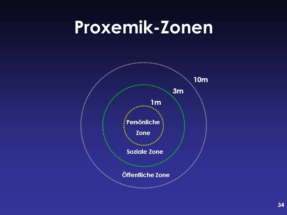 34 Proxemik-Zonen 1m 3m 10m Persönliche Zone Soziale Zone Öffentliche Zone