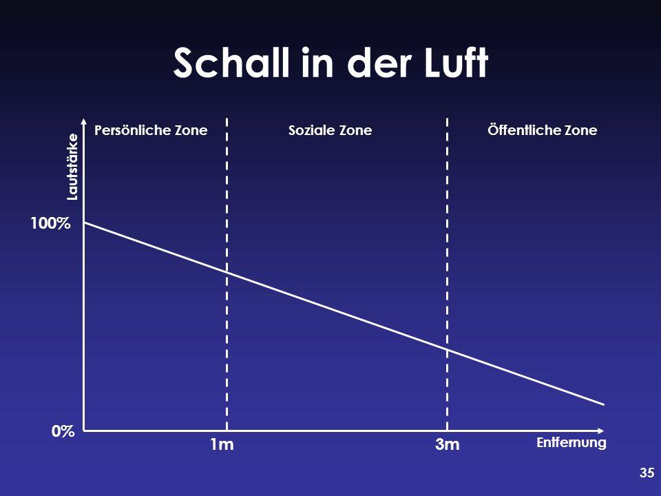 35 Schall in der Luft 1m3m Persönliche ZoneSoziale ZoneÖffentliche Zone Lautstärke Entfernung 100% 0%