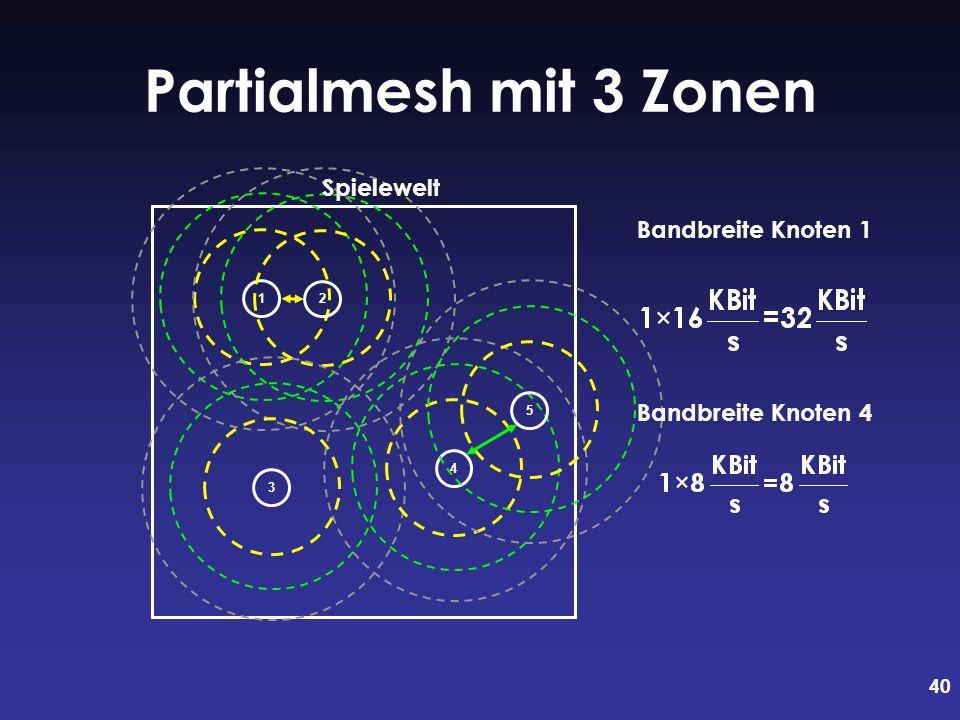 40 Partialmesh mit 3 Zonen Bandbreite Knoten 1 12345 Spielewelt Bandbreite Knoten 4